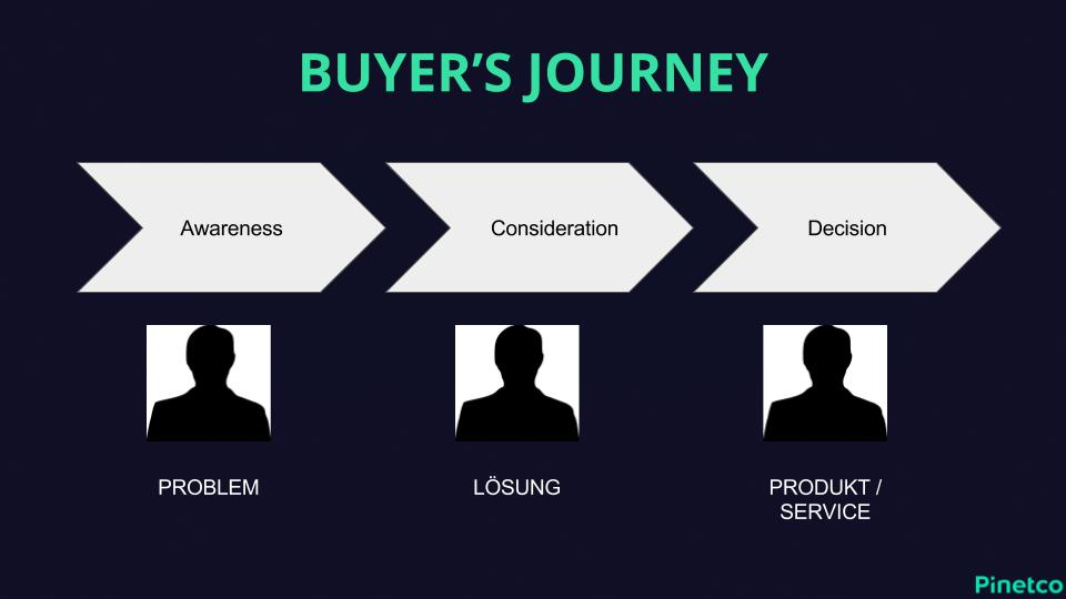 Buyer's Journey.jpg
