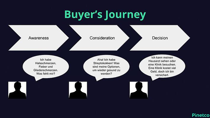 Buyers Journey Beispiel