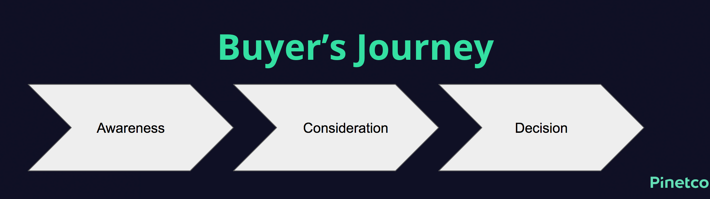 Die Buyers Journey