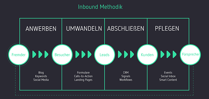 Die Inbound Marketing Methodik