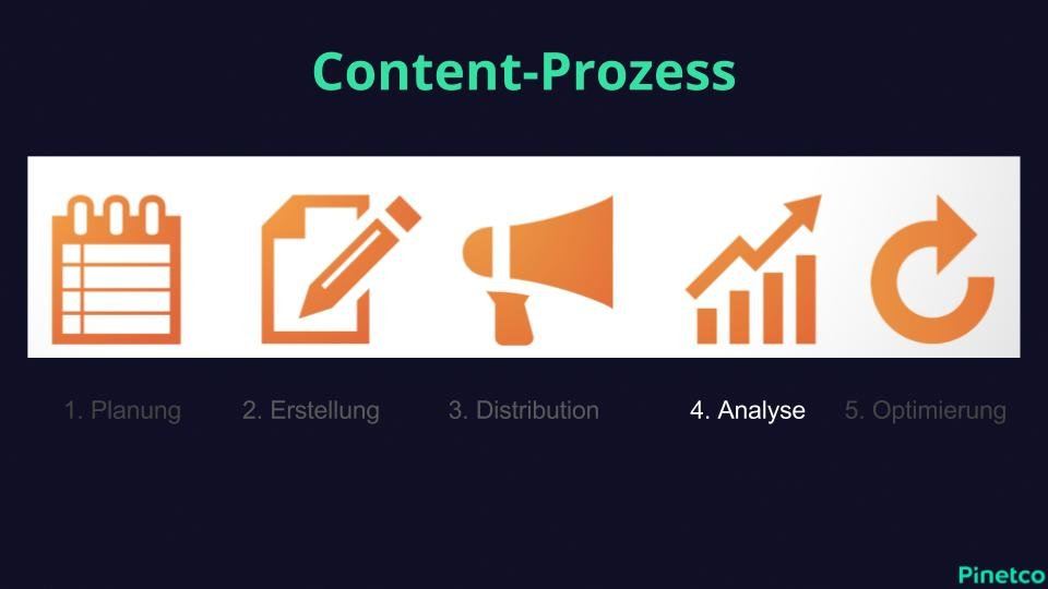 Content Prozess Analyse